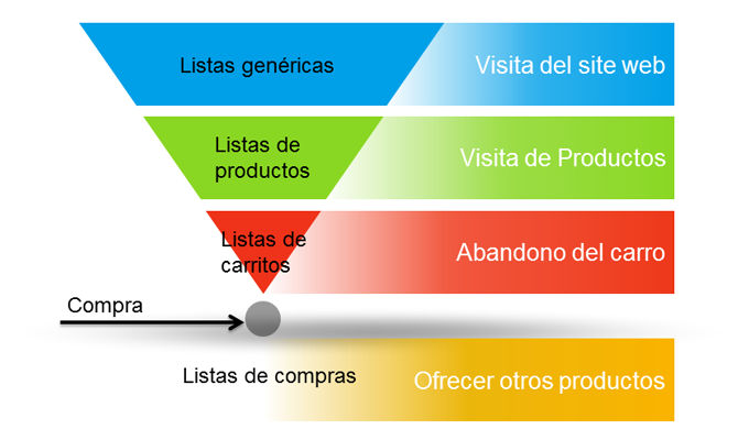 Estrategia en Remarketing AdWords