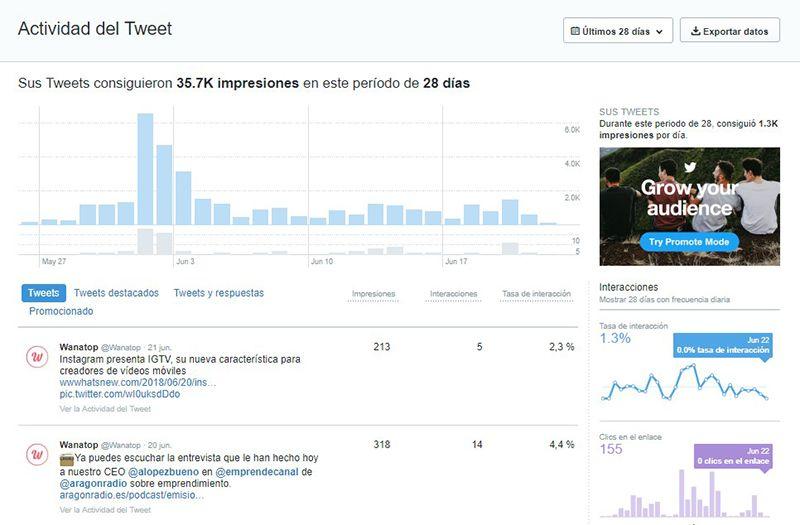 Analiticas Twitter