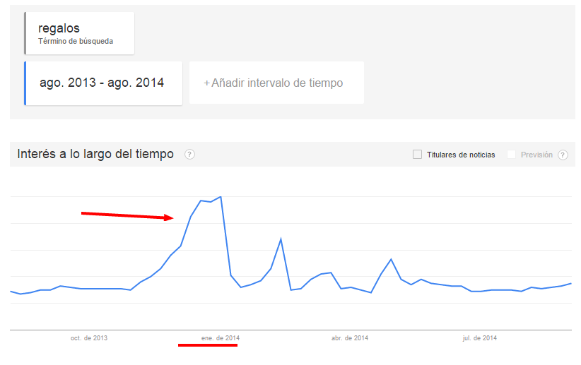 Tendencia Ecommerce Trends